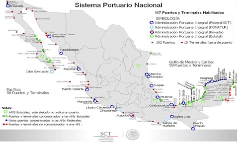 Mexico's National Port System